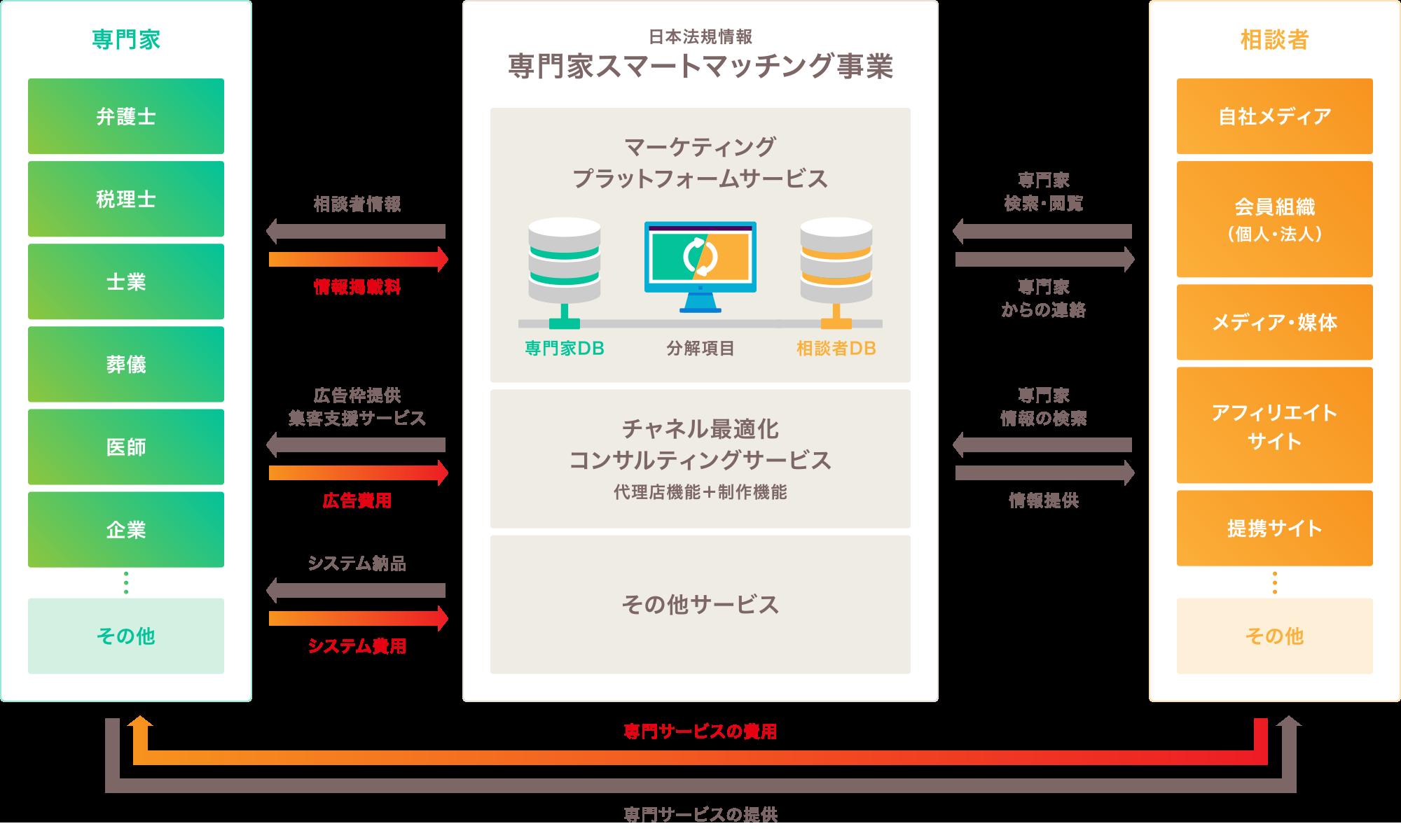 アスクプロ:ビジネスモデル図